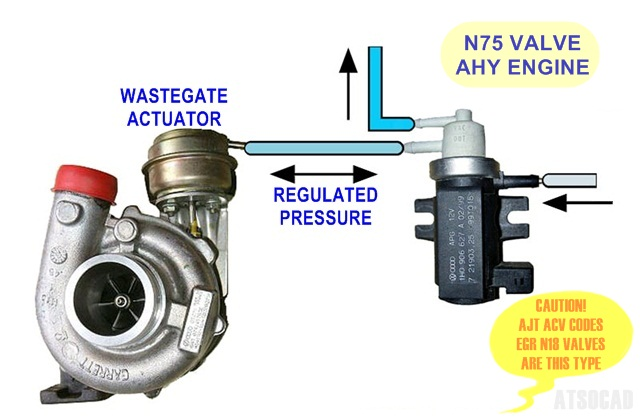 3800 Transmission Solenoid Location also Vw 2 0 Tdi Egr Valve Location furthermore 1998 Ford Taurus Pcv Valve Location further 87 Ranger 2 3 Engine Diagram in addition Watch. on ford taurus egr valve location