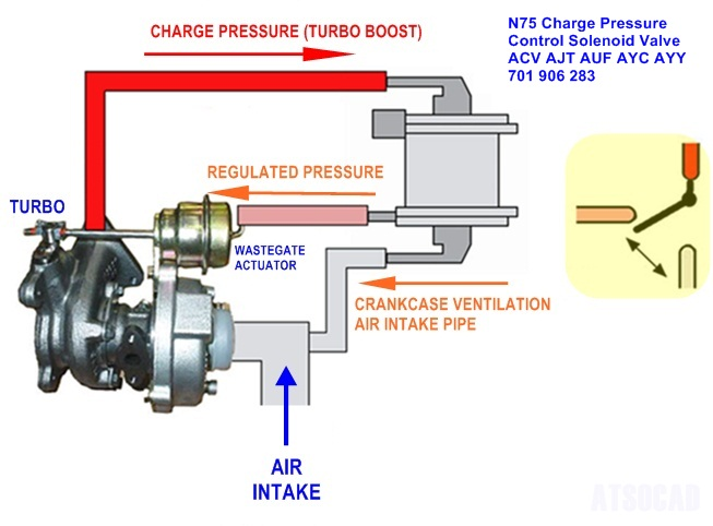 HOW TO - Test Charge Pressure Solenoid Valve AKA N75 - VW T4 Forum