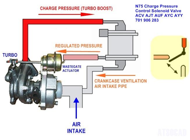 how to test charge pressure solenoid valve aka n75 vw t4 forum vw t5 forum. Black Bedroom Furniture Sets. Home Design Ideas
